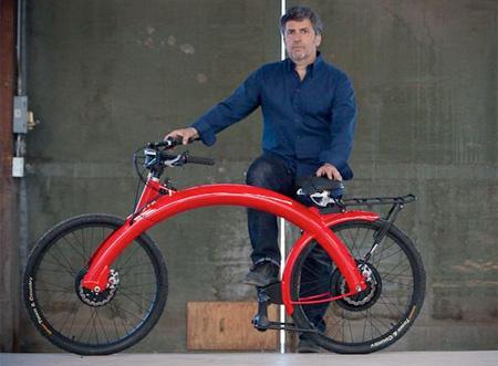Pi Cycle