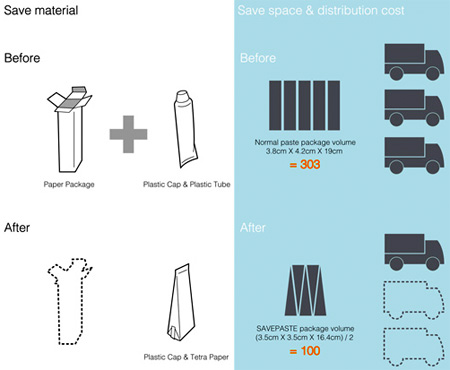 Save Paste Toothpaste Packaging