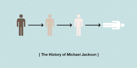 History of Famous People