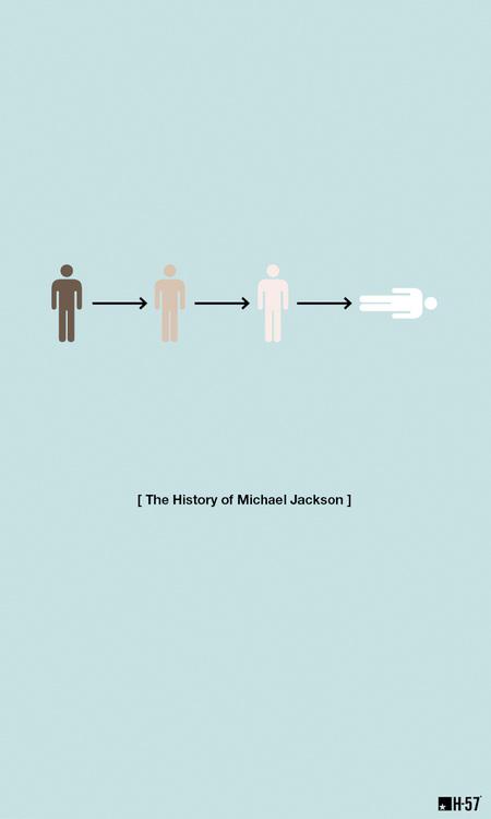History of Michael Jackson