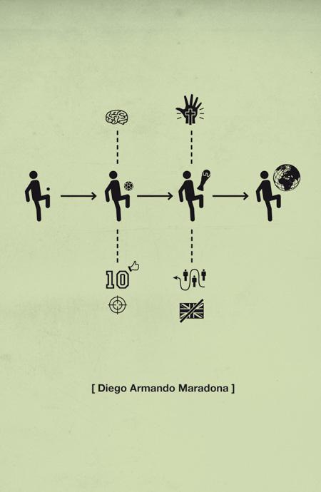 History of Diego Maradona