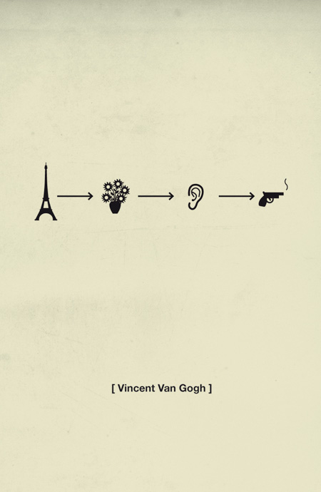 History of Vincent van Gogh