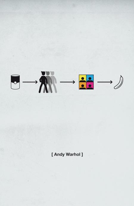 History of Andy Warhol