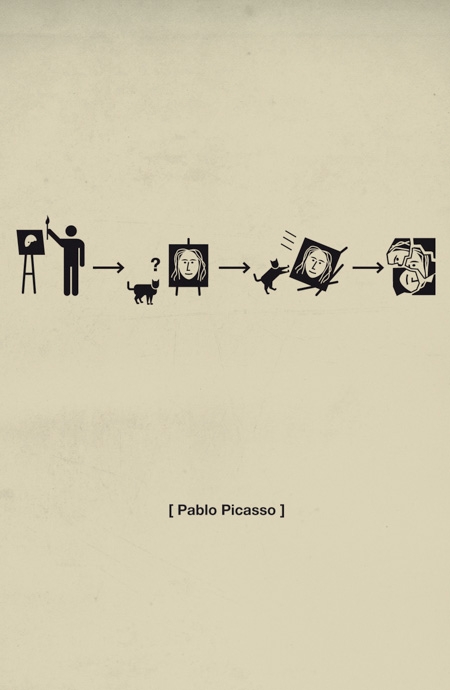 History of Pablo Picasso