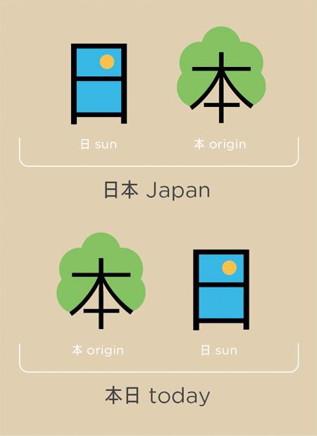 Understanding Chinese