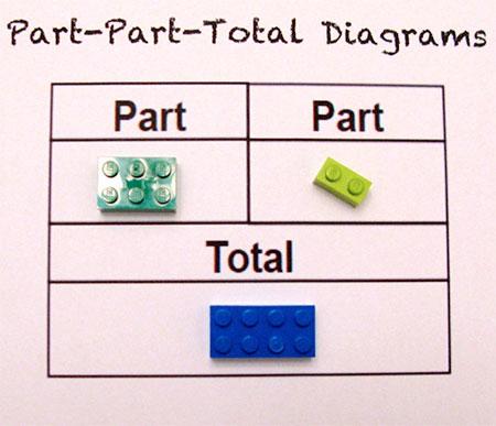 LEGO Arithmetic