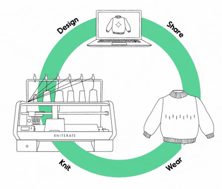 Digital Knitting 3D Printer