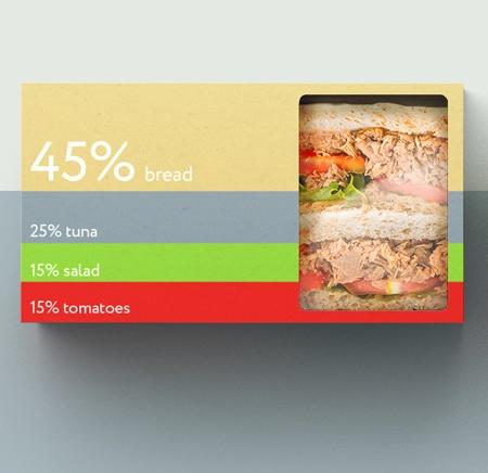 Simple Food Packaging