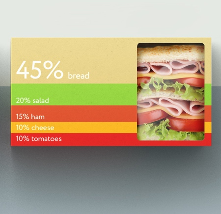 SimpleFood Packaging
